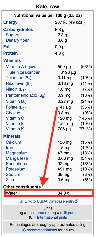 kale nutrition profile